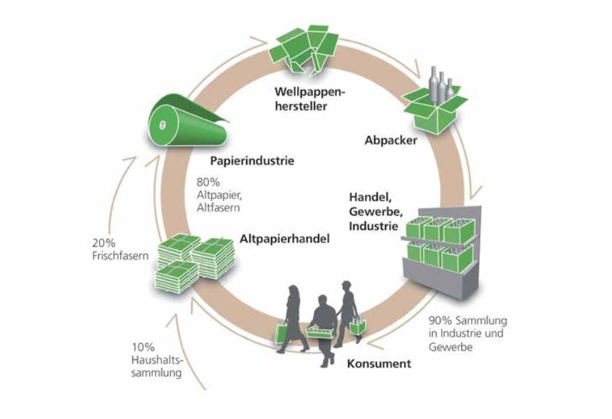 Recycling Kreislauf © vdw