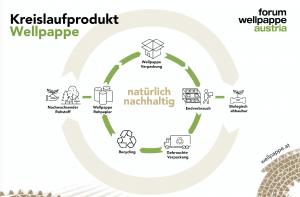Wellpappe Kreislaufprodukt (c) com_unit